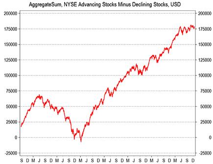 Der Dow Jones Industrial Average - oder kurz Dow-Jones-Index - ist der bekannteste amerikanische Börsenindex und damit der wahrscheinlich bekannteste Index der Welt.