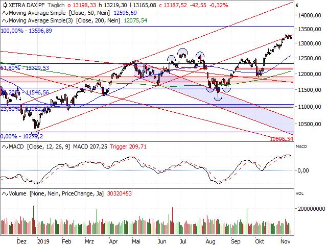 DAX analyse HSBC