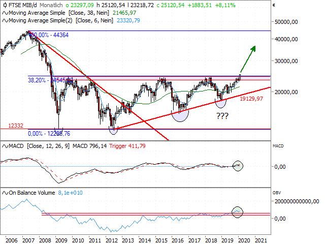 Chart FTSE MIB