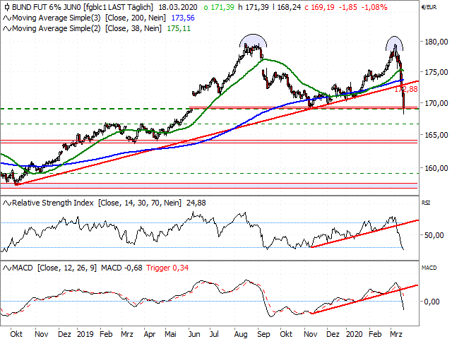 Chart Euro-BUND-Future (Kontrakt Jun 20)