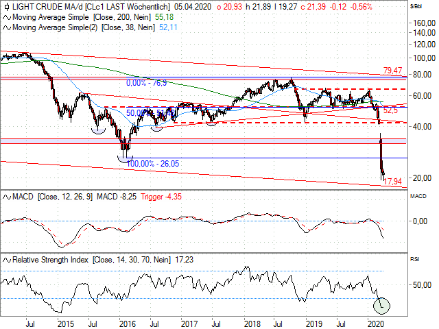 Chart Ölpreis - WTI