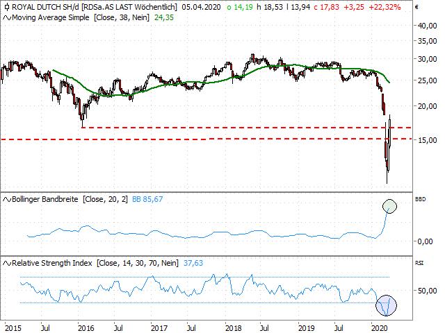 Chart Royal Dutch Shell