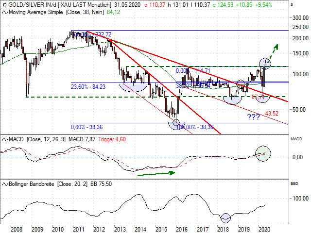 Chart Philadelphia Gold/Silver Index