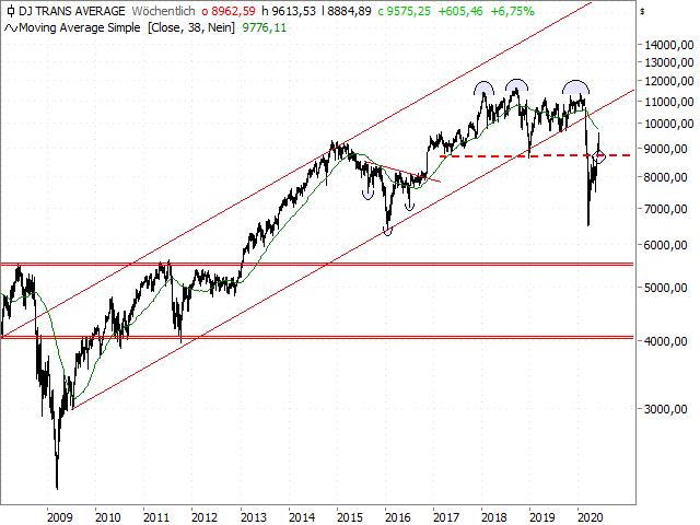 Chart Dow Jones Transportation Index