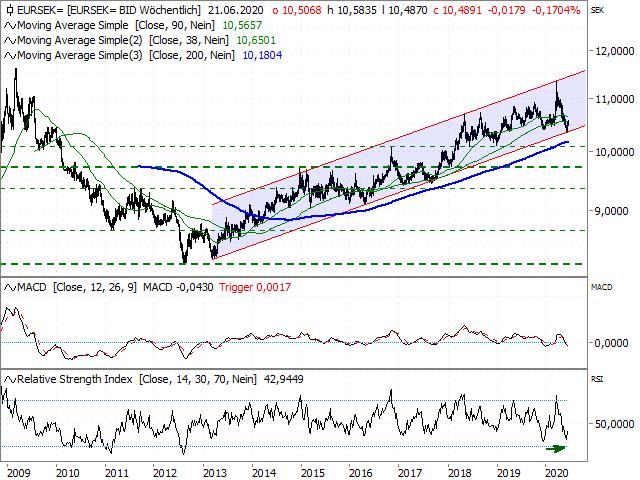 Chart EUR/SEK