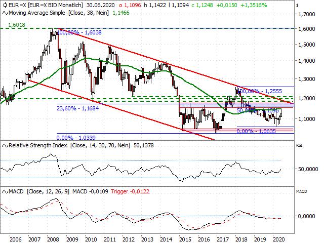 Chart EUR/USD