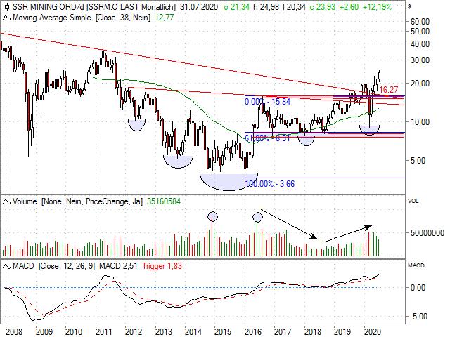 Chart SSR Mining