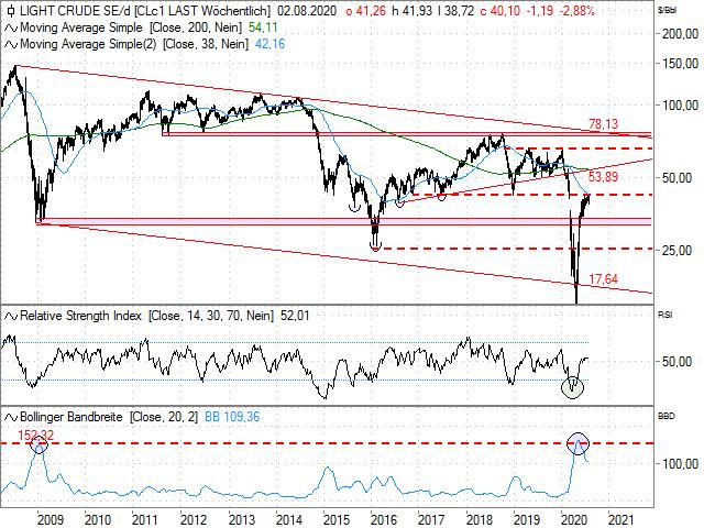 Chart WTI Crude Future (Kontrakt Sep 20)