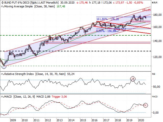 Chart Euro-BUND-Future (Kontrakt Dez 20)