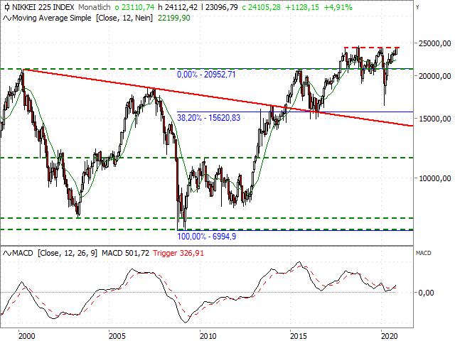 Chart Nikkei-225