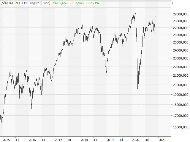Chart MDAX®