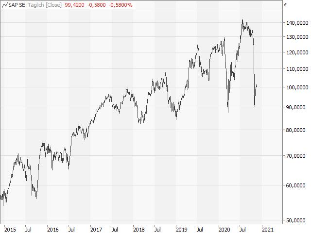 Chart SAP