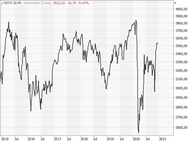 Chart EURO STOXX 50®