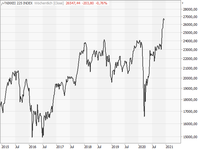 Chart Nikkei 225 Index