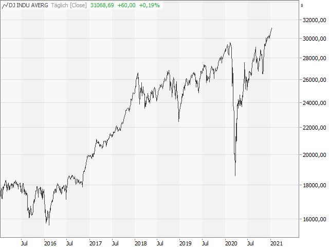 Chart Dow Jones Industrial Average