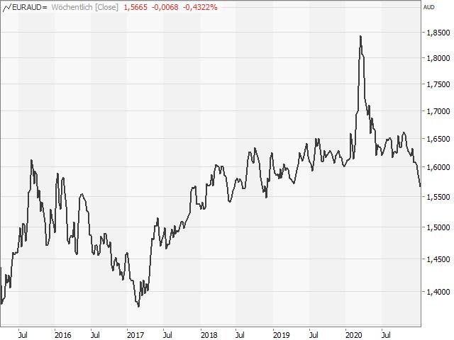 Chart EUR/AUD