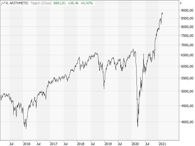 Chart Value Line Arithmetic Index