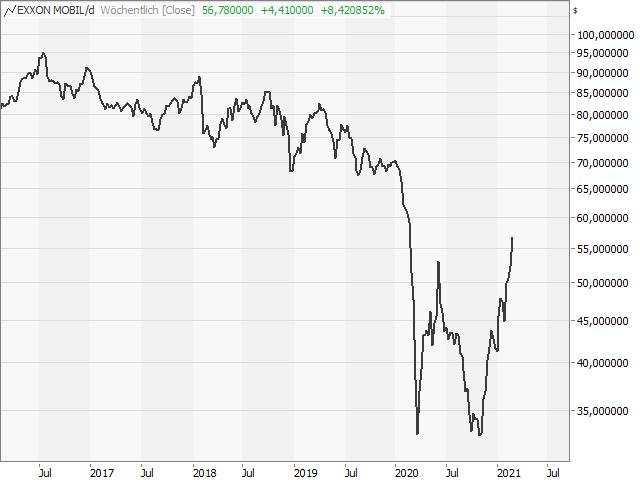 Chart Exxon Mobil