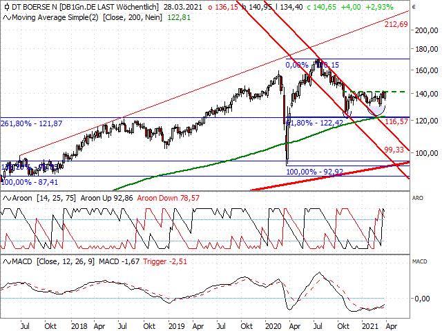 Chart Deutsche Börse