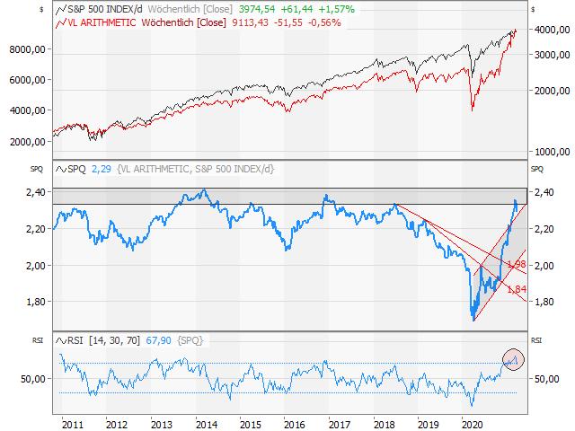 Chart Ratio-Chart Value Line/S&P 500