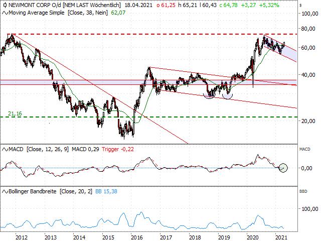 Chart Newmont Goldcorp