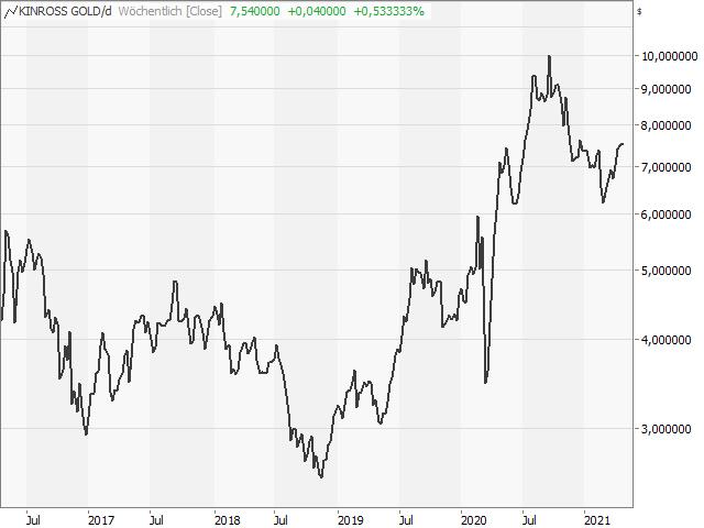 Chart Kinross Gold