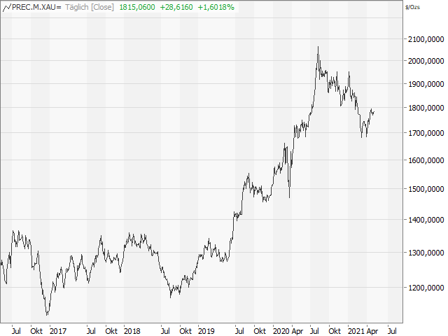 Chart Ratio Phil. Gold/Silver Index/Goldpreis
