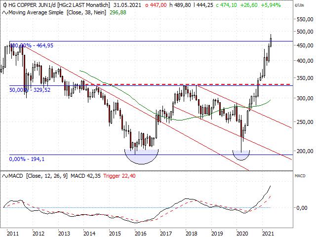 Chart Kupferpreis