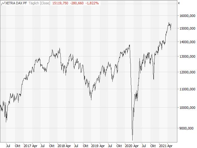 Chart DAX®
