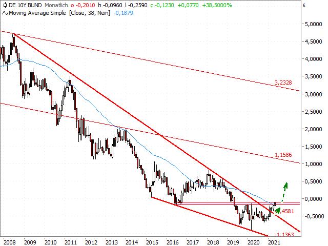Chart 10-jährige Rendite Deutschland