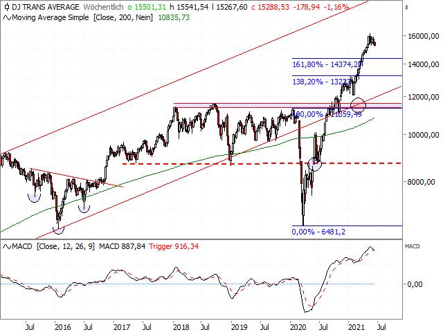 Chart Dow Jones Transportation