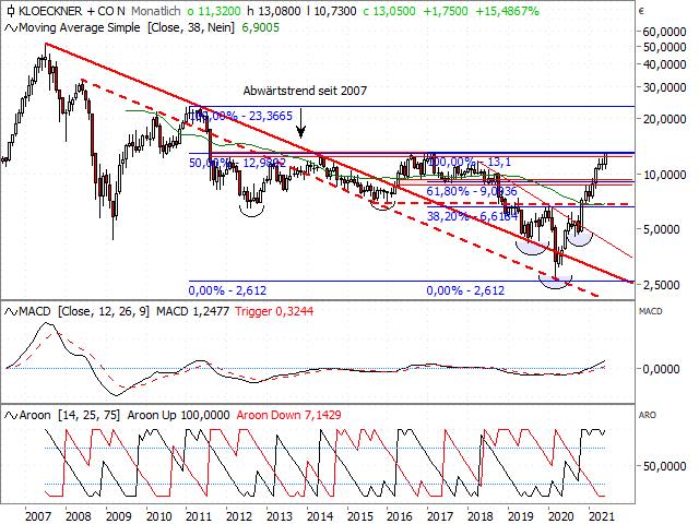 Chart Klöckner & Co