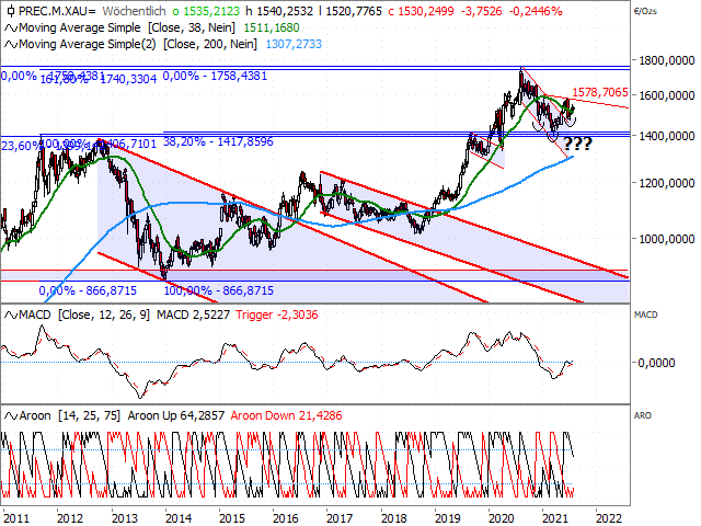 Chart Gold in EUR