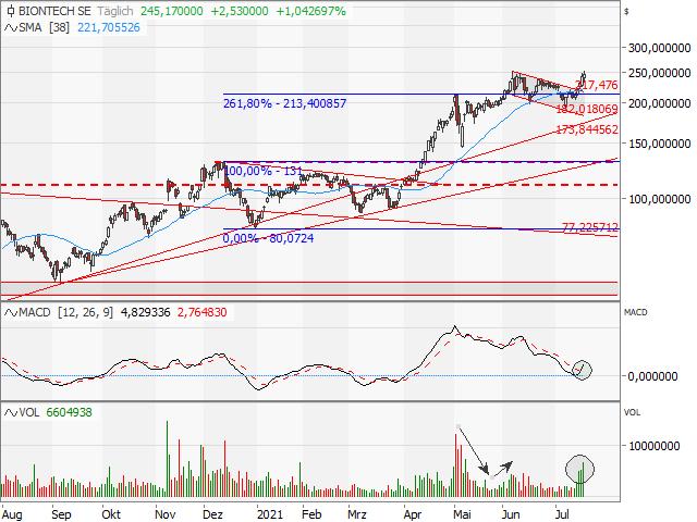 Chart BioNTech (ADR)
