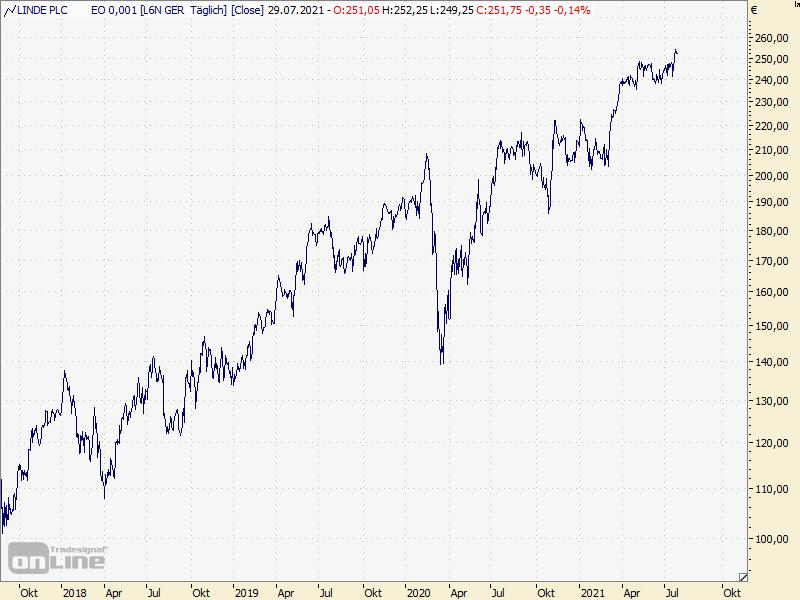Chart Linde