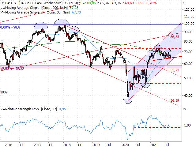 Chart BASF