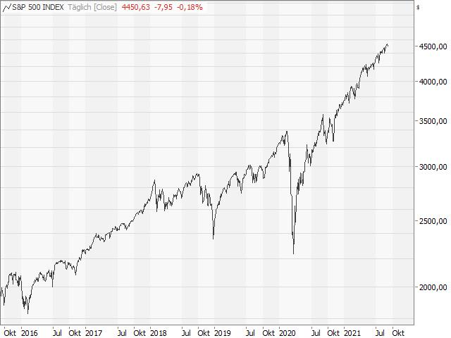 Chart S&P 500®