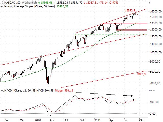 Chart Nasdaq-100 Index®